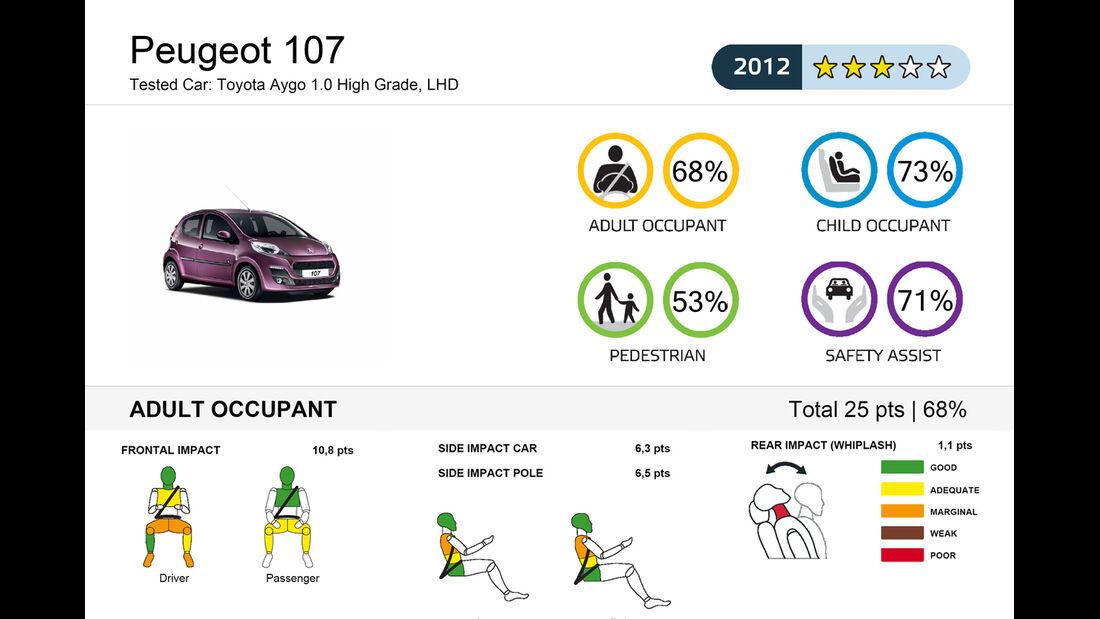EuroNCAP-Crashtest Peugeot 107