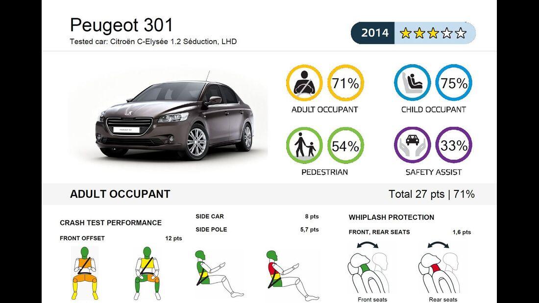 EuroNCAP-Crashtest Peugeot 301