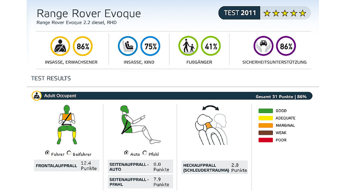 EuroNCAP-Crashtest Range Rover Evoque