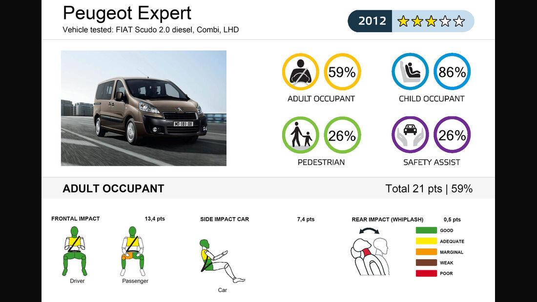 EuroNCAP-Crashtest Renault Expert