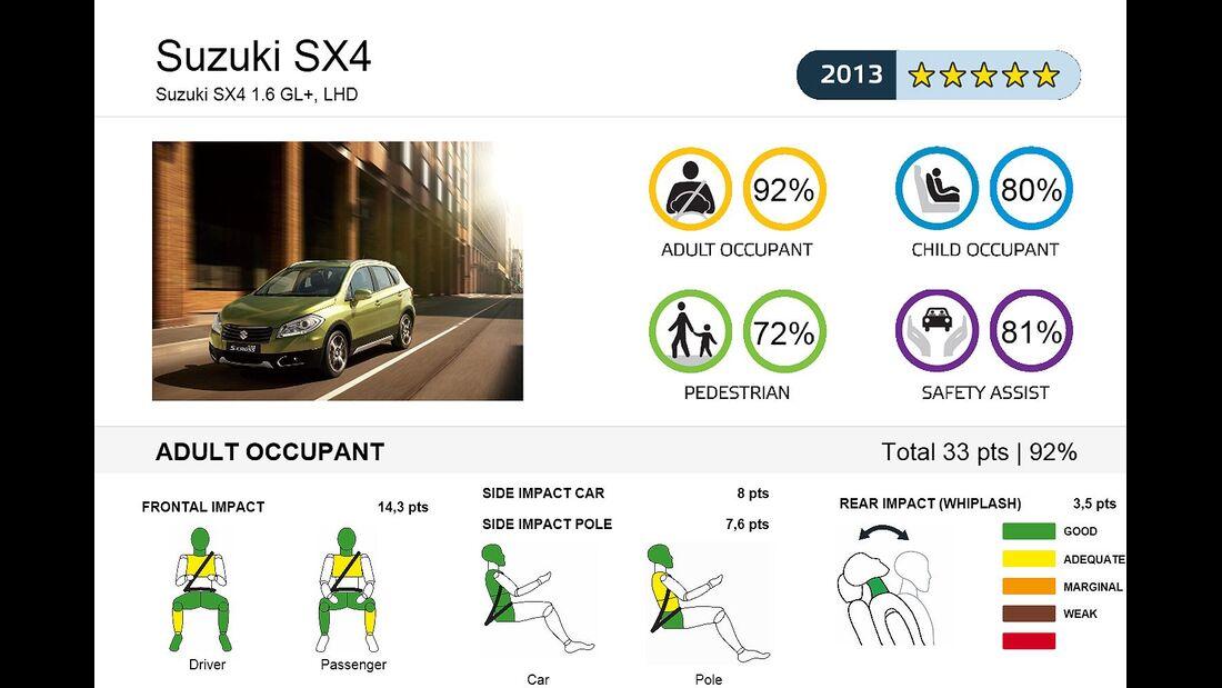 EuroNCAP-Crashtest Suzuki SX4