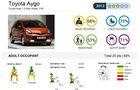EuroNCAP-Crashtest Toyota Aygo