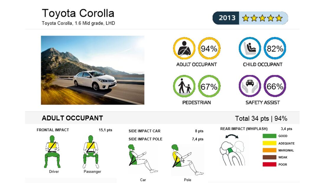 EuroNCAP-Crashtest, Toyota Corolla