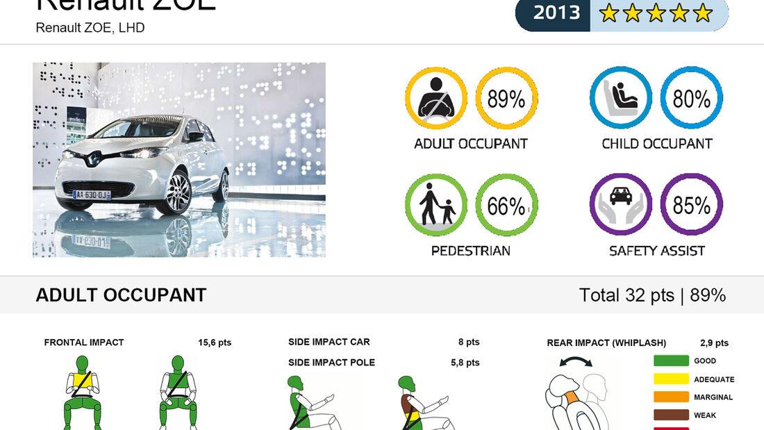 EuroNCAP, Renault Zoe
