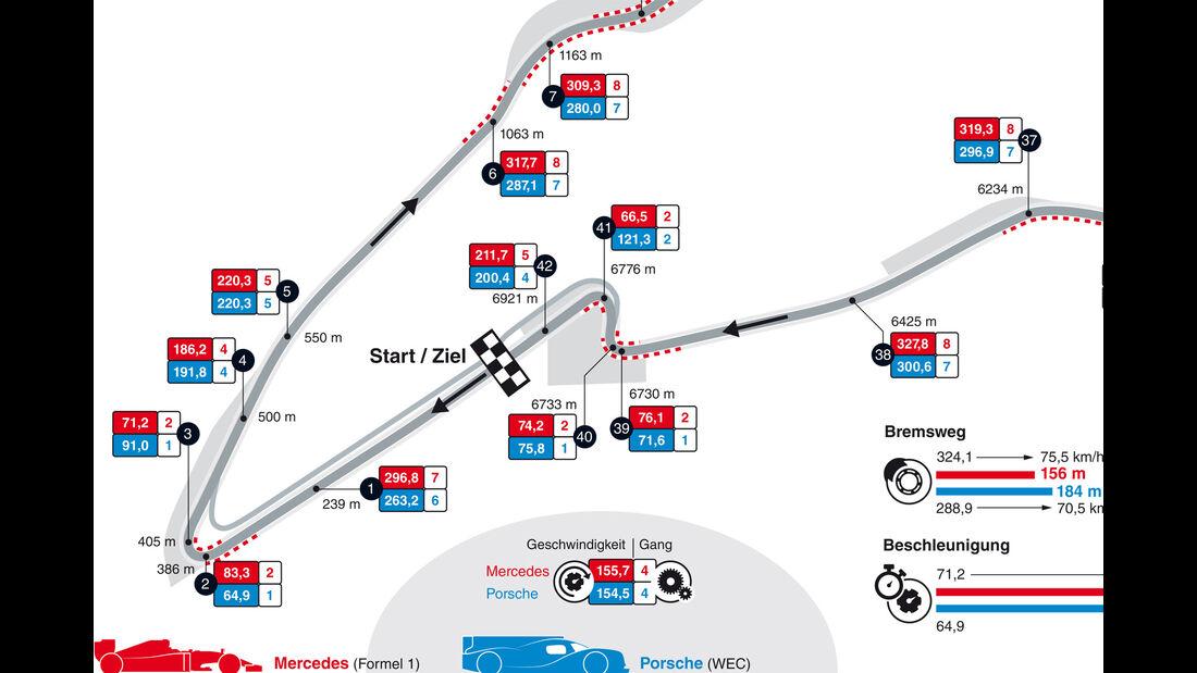 F1 vs. WEC - Grafik - GPS-Daten - Spa Francorchamps