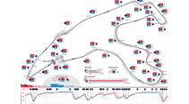 F1 vs. WEC - Grafik - GPS-Daten - Spa Francorchamps
