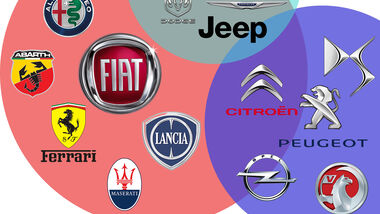 FCA PSA Konzern Fusion Marken Logos