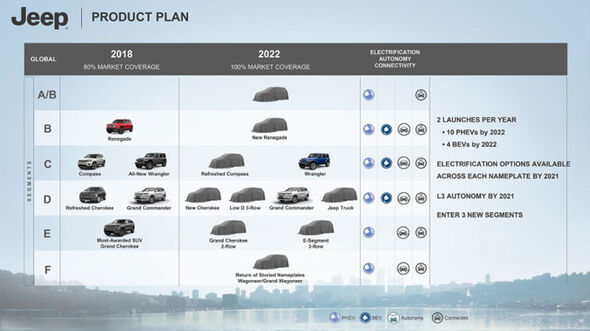 FCA Produktfahrplan