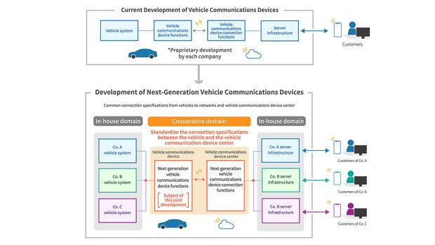 Fahrzeugkommunikation Standards Toyota