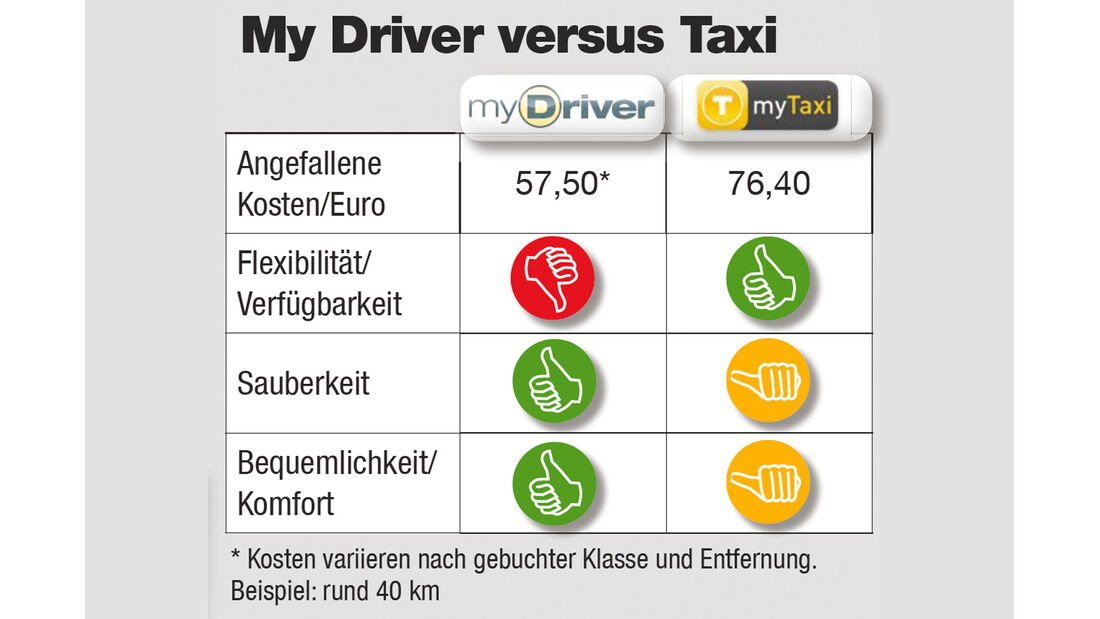 Fazit, myDriver, Taxi
