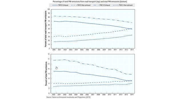 Feinstaub Entwicklung PM10 PM2,5 OECD Studie