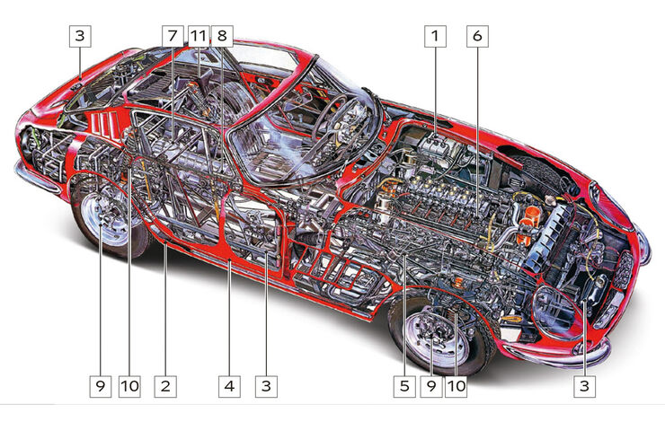Ferrari 275 GTB/4, Schwachstellen, Igelbild