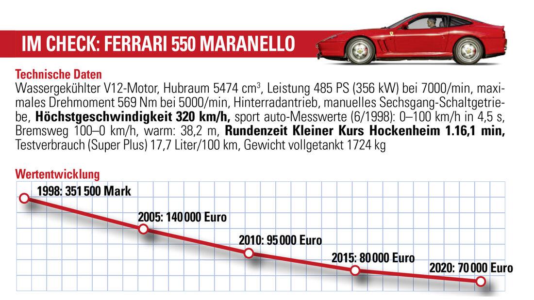 Ferrari 550 Maranello, Wertentwicklung