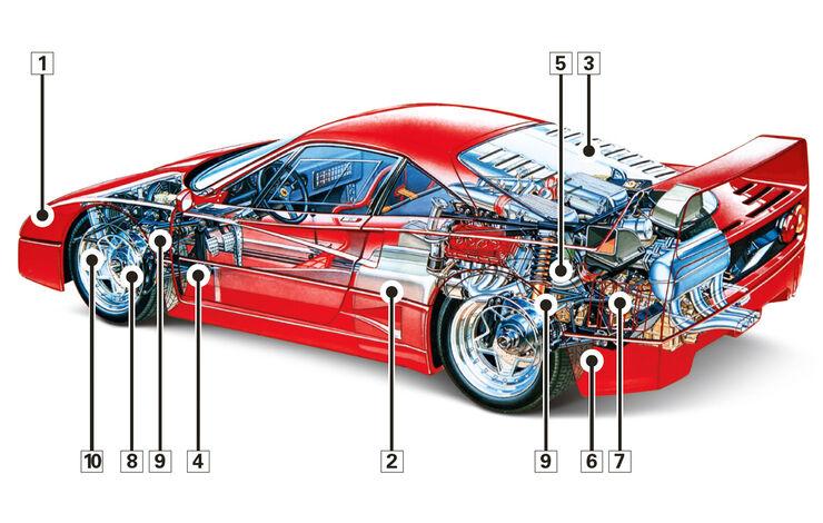 Ferrari F40, Schwachpunkte, Igelbild