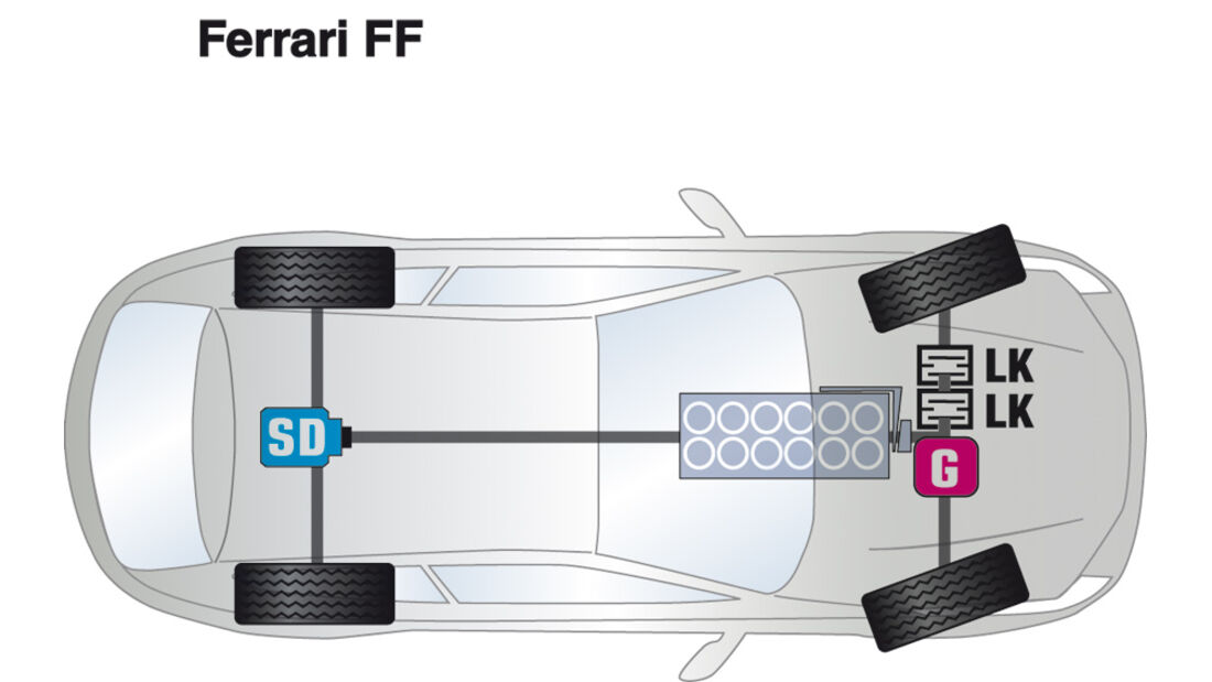 Ferrari FF, Antrieb, Grafik