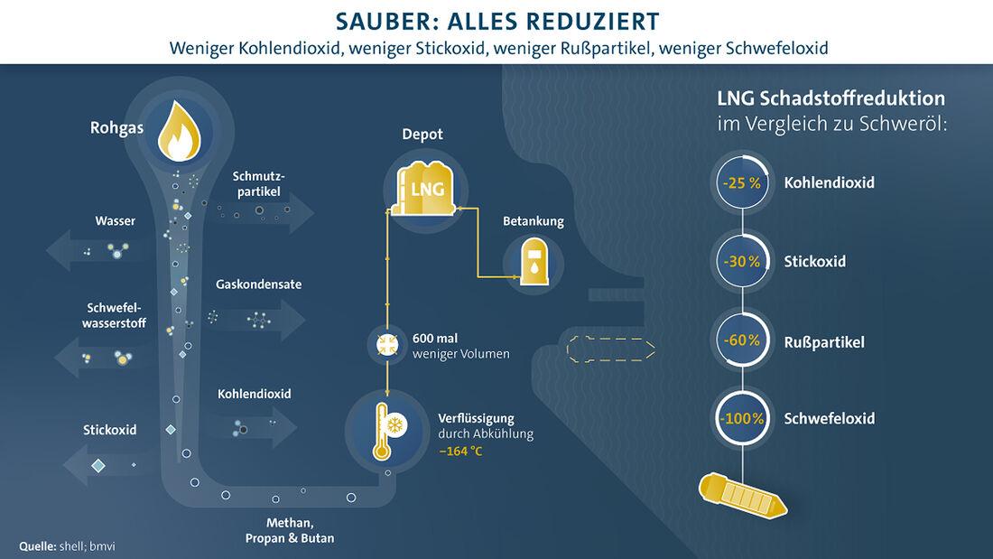 Flüssiggas-Aufbereitung für VW Erdgasschiffe