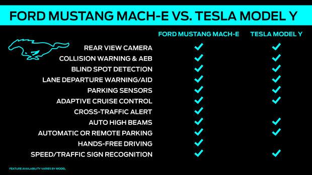Ford Assistenzsystem Co-Pilot Mach-E