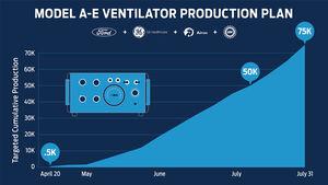 Ford Beatmungsgeräte-Produktion