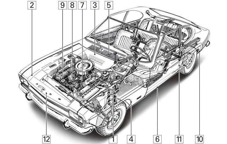Ford Capri I, Schwachpunkte, Igelbild