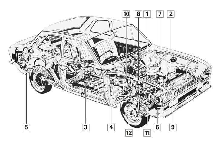 Ford Escort I 1968 – 74, Schwachstellen, Igelbild
