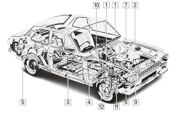 Ford Escort I RS 2000, Schwachpunkte, Igelbild
