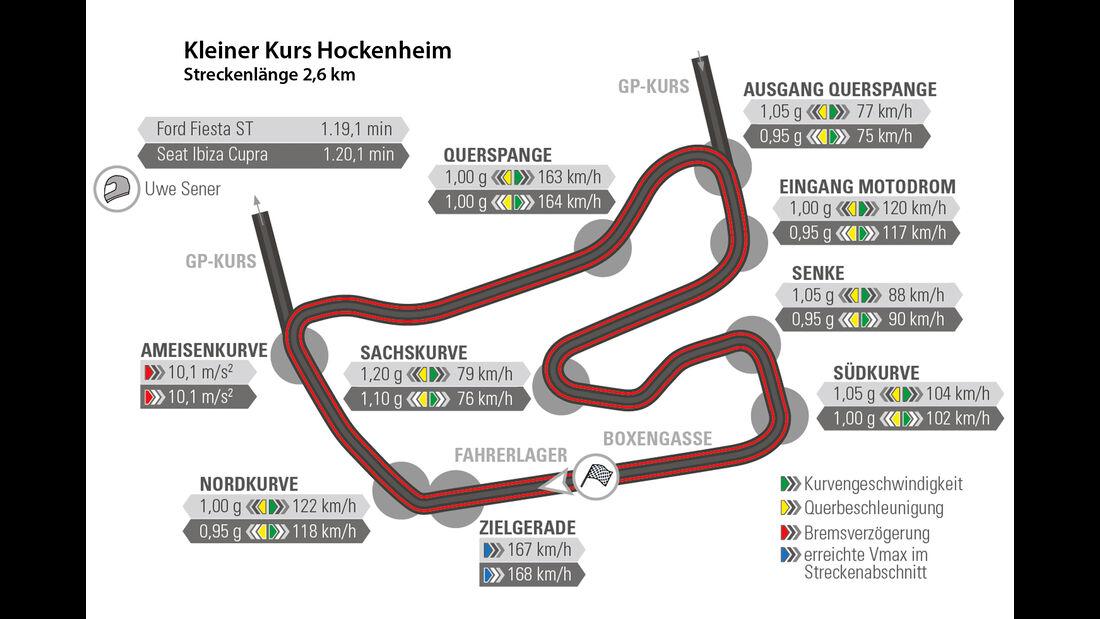 Ford Fiesta ST, Seat Ibiza Cupra, Hockenheim, Rundenzeit