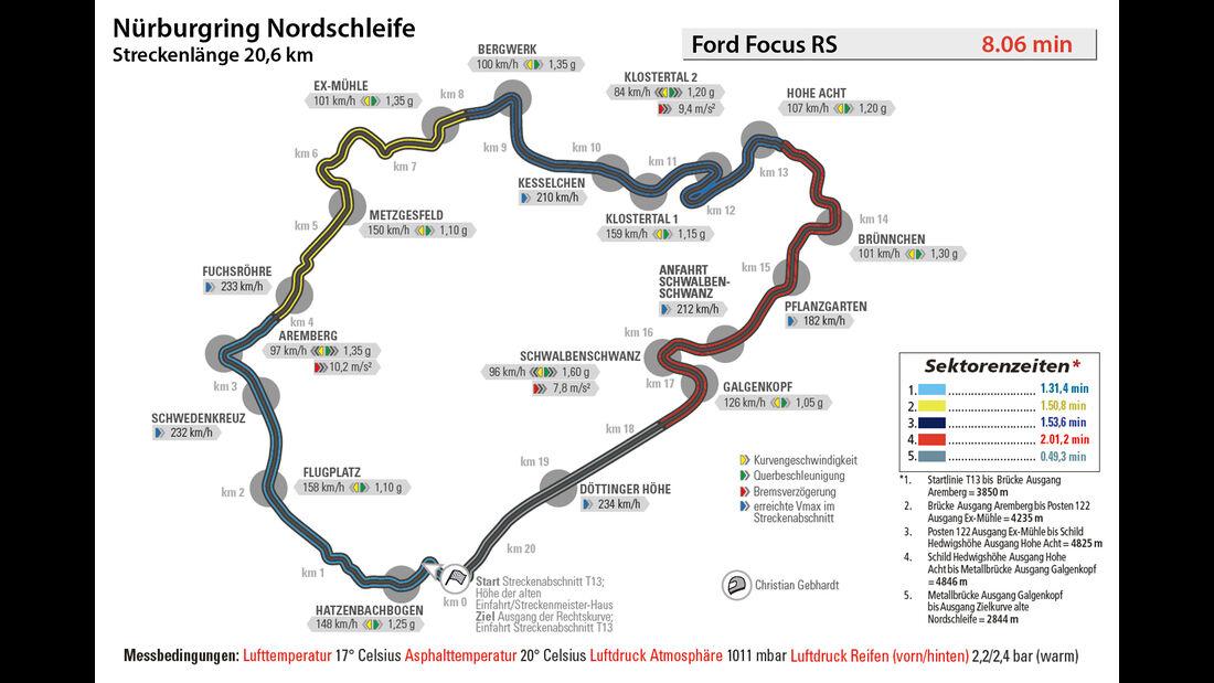 Ford Focus RS, Nürburgring, Rundenzeit