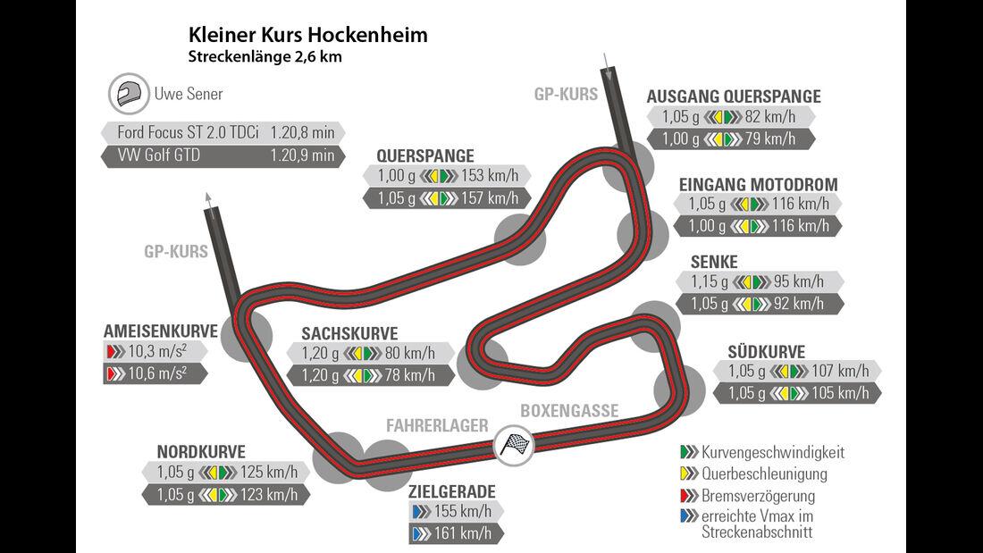 Ford Focus ST 2.0 TDCi, VW Golf GTD, Rundenzeit, Hockenheim