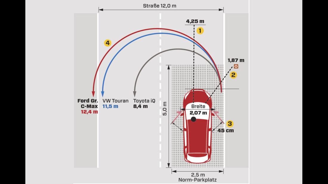 Ford Grand C-Max 2.0 TDCi, Grafik, Parken, Rangieren