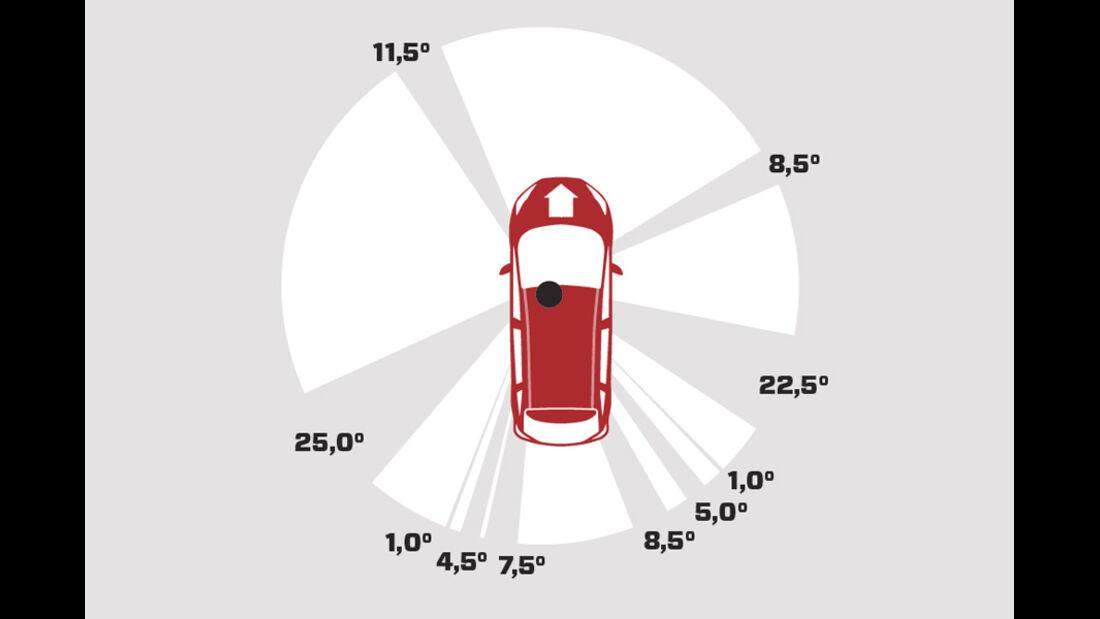 Ford Grand C-Max 2.0 TDCi, Grafik, Übersichtlichkeit