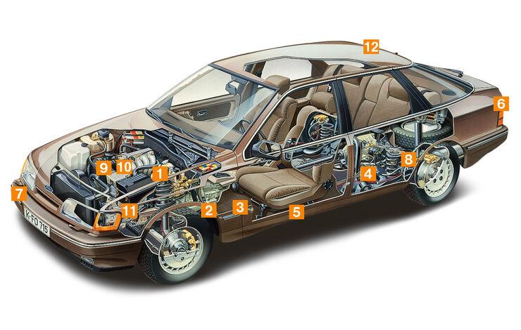 Ford Scorpio MK I, Igelbild, Schwachstellen