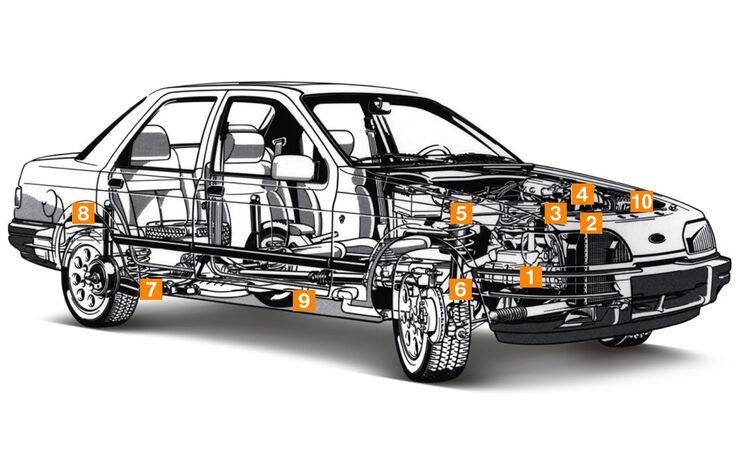 Ford Sierra 2.0i, Schwachstellen, Igelbild