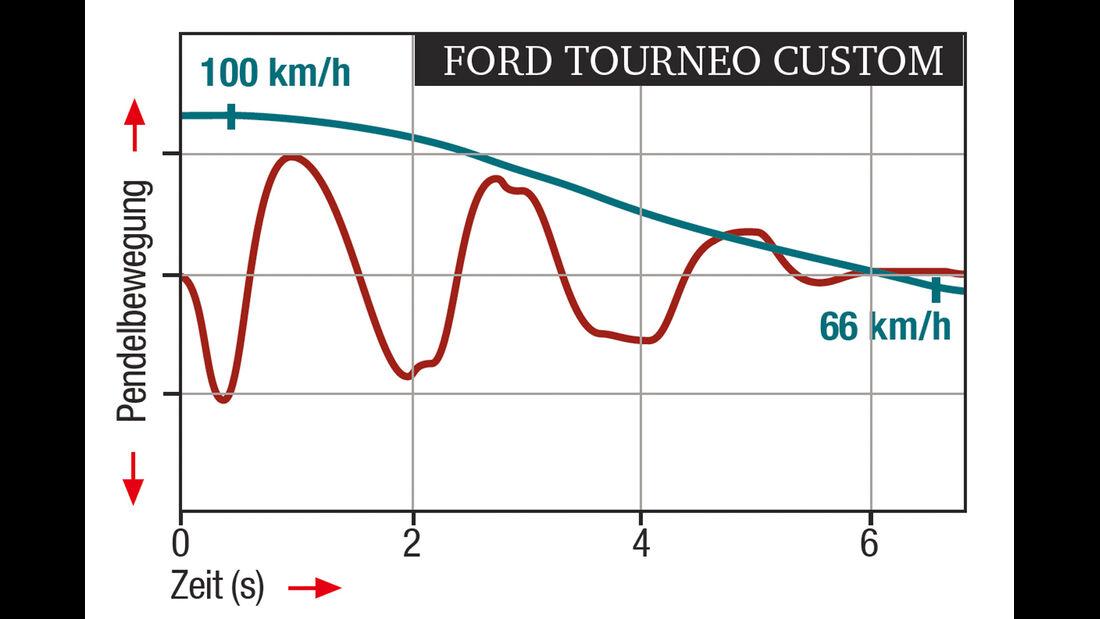 Ford Tourneo Custom, ESP-Regelverhalten