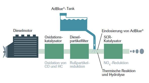 Funktionsweise Adblue