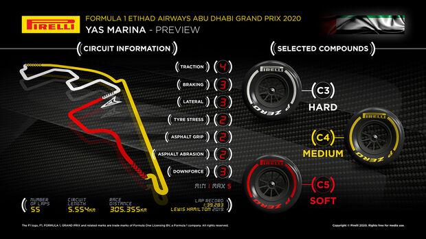 GP Abu Dhabi 2020 - Infografik