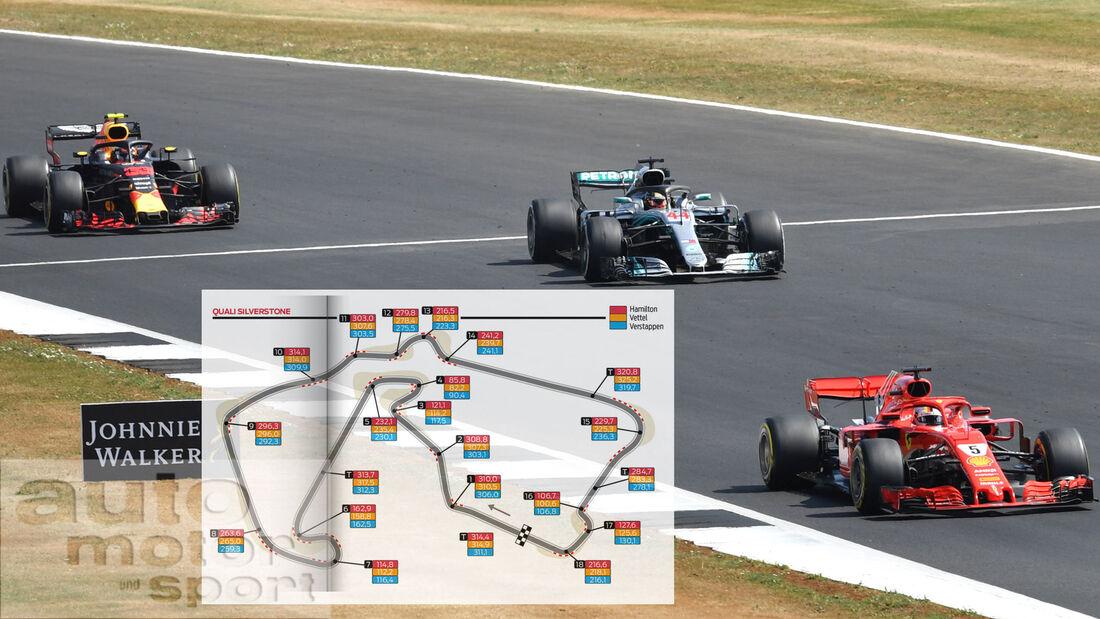 GP England - Silverstone - Vergleich - Quali - Vettel - Hamilton - Verstappen