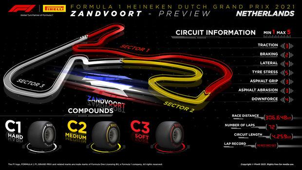GP Niederlande - Zandvoort - Grafik - Pirelli