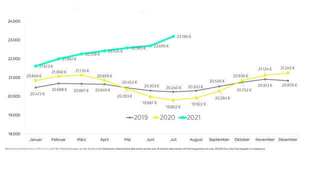 Gebrauchtwagen-Preise August 2021