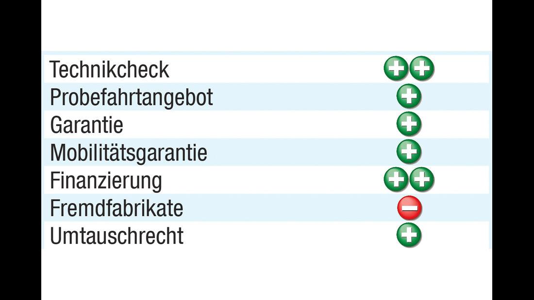 Gebrauchtwagenprogramm, Audi, Grafik