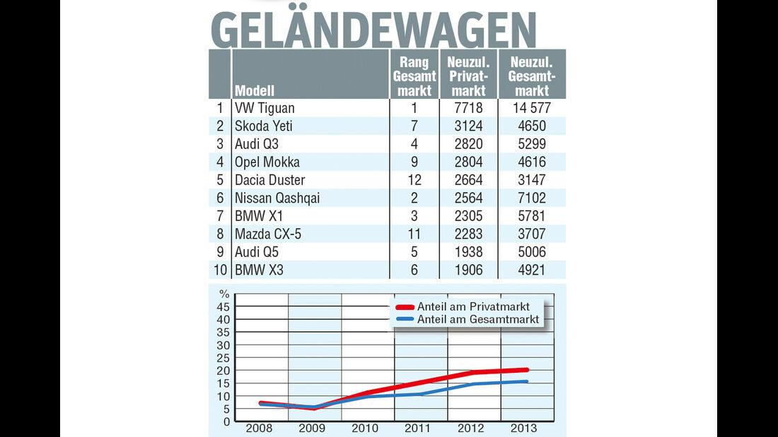 Geländewagen, Statistik