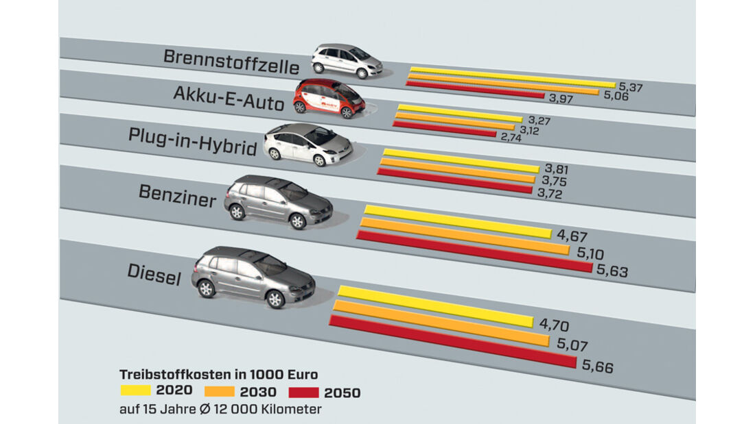 Grafik, Antrieb, Kraftstoffe