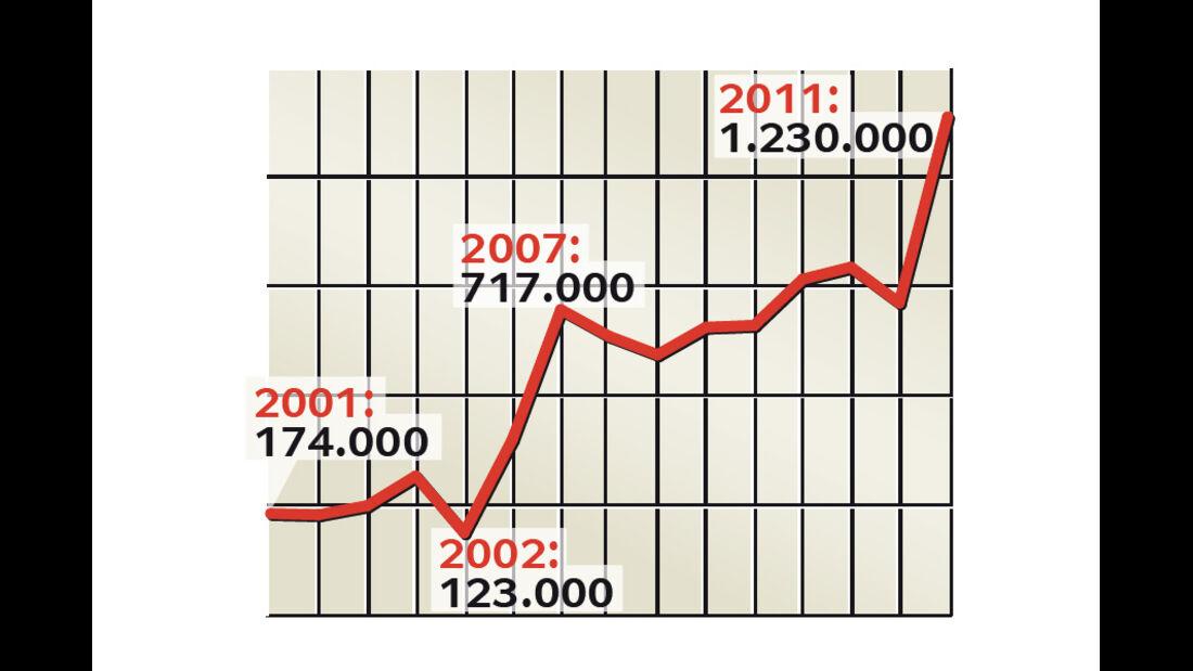 Grafik, Auktionspreise