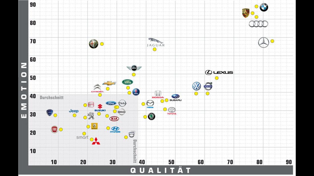Grafik, Emotion, Qualität
