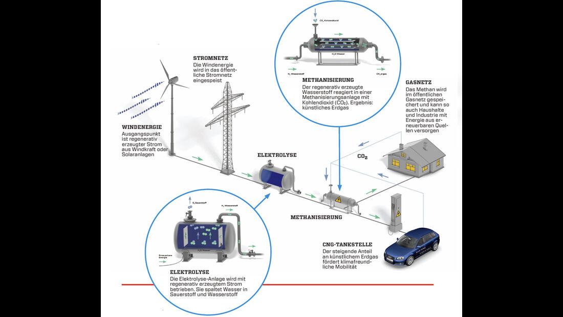 Grafik, Energie-Erzeugung Audi-Konzept