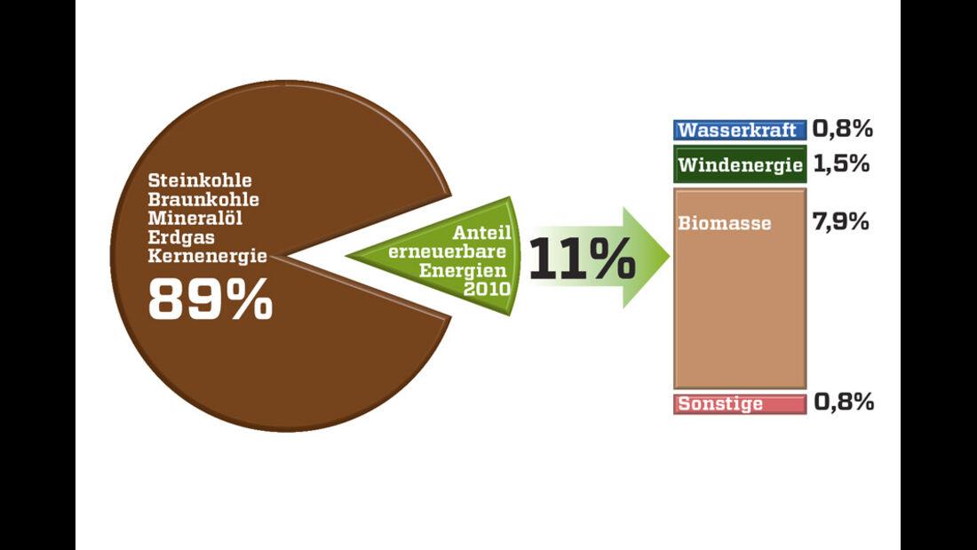 Grafik, Energieverbrauch
