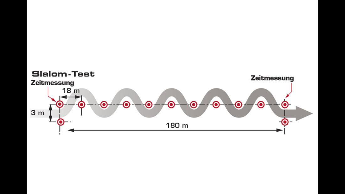 Grafik, Fahrdynamik, Slalom-Test