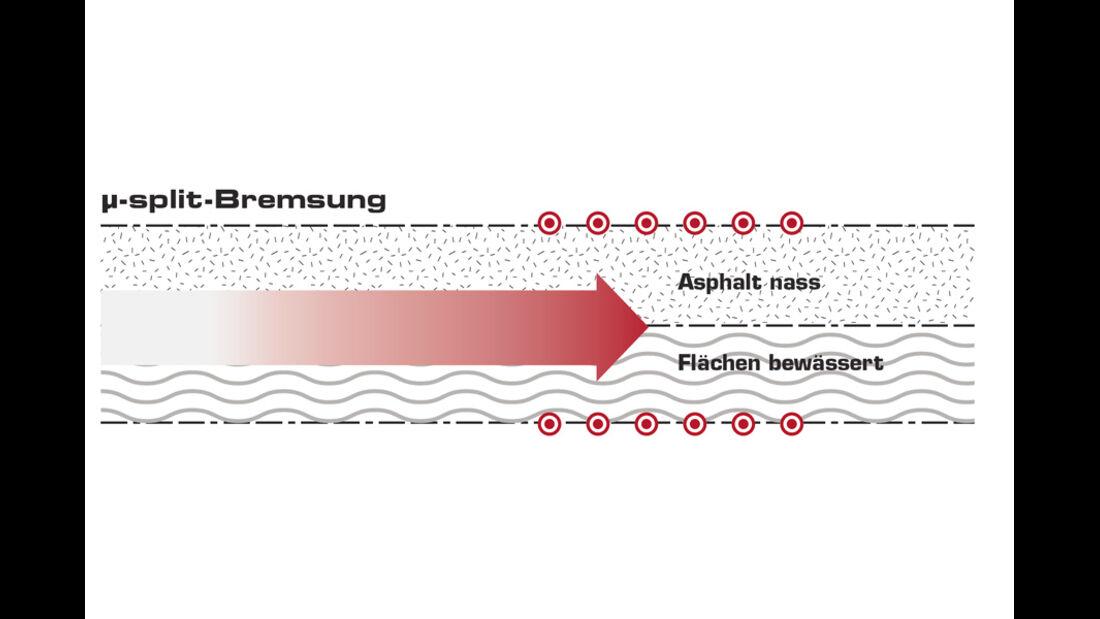 Grafik, Fahrdynamik, Split-Bremsung