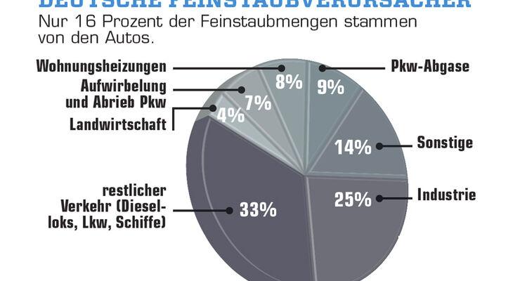 Grafik Feinstaufverursacher