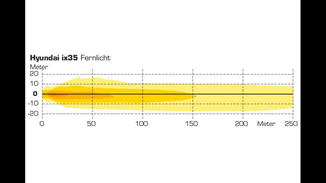 Grafik, Licht-Test, Hyundai iX35
