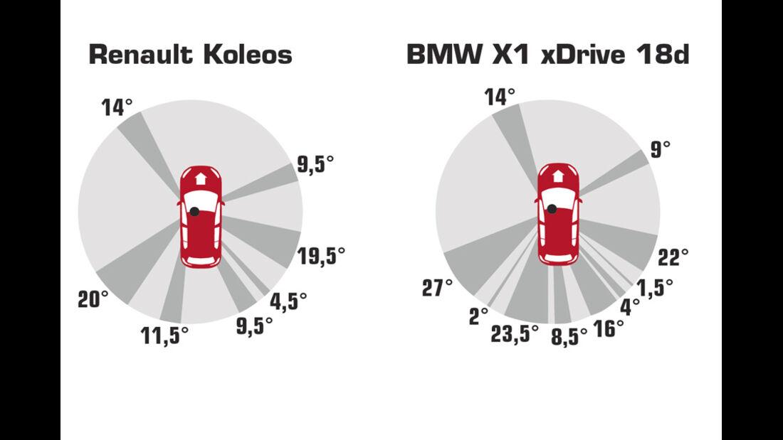 Grafik, Rundumsicht, Renault Koleos, BMW X1